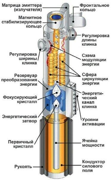 рукоятки светового меча