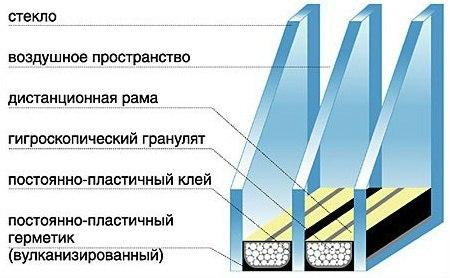 Производство стеклопакетов по размерам в Санкт-Петербурге