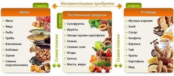 герберт шелтон правильное питание