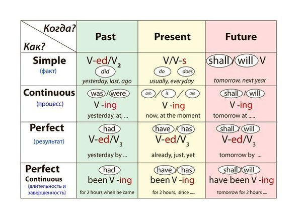 времена английского глагола