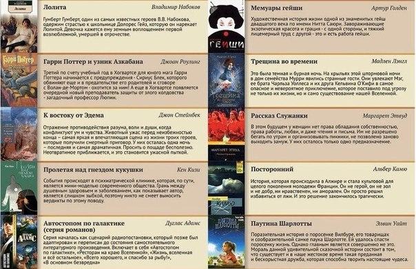 100 самых лучших книг XX века Список, в который вошли лучшие произведения, опубликованные в двадцатом столетии по версии пользователей самого авторитетного интернет-портала любителей книг. Общий