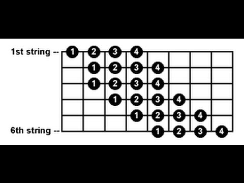 Approach for beginners to the Chromatic scale fingerings (1) Ruben Diaz flamenco guitar lessons