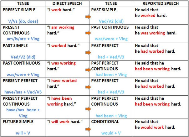 Summary -> Direct And Indirect Speech Meaning Amp Basic Rules