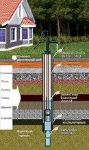Преимущество артезианских скважин - высокий дебит, можно не ставить систем дополнительной очистки, срок эксплуатации...