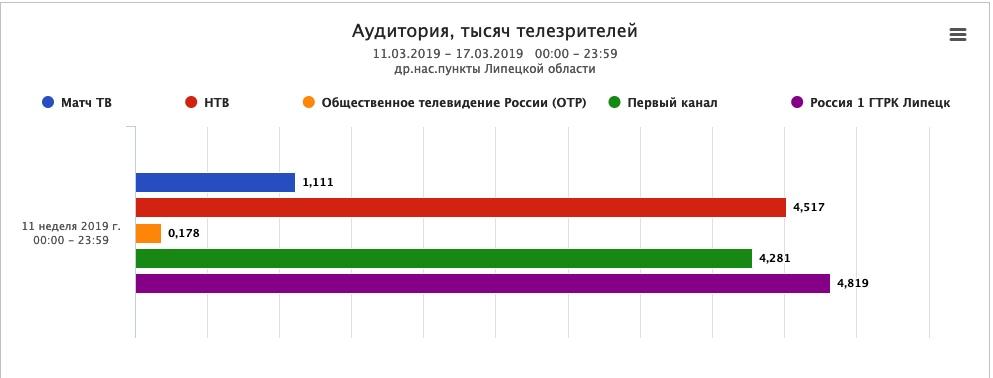 Россия 1 - самый смотрибельный канал в Липецкой области — Изображение 1