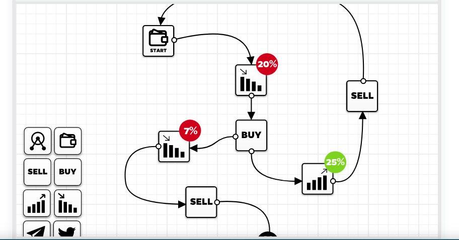 Kryll ICO - обзор проекта | Kryll - стань профессиональным трейдером