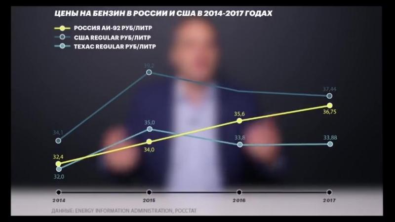-Истинная причина повышения цен на бензин в Krievija- Russia.
