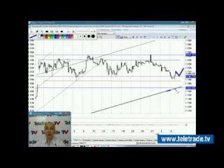 Юлия Корсукова. Украинский и американский фондовые рынки. Технический обзор. 7 июля. Полную версию смотрите на www.teletrade.tv
