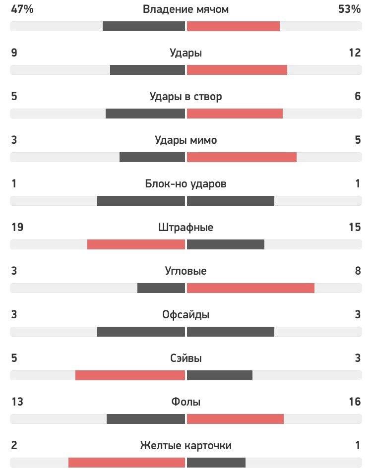 Статистика всего матча: