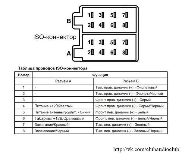 с помощью ISO коннектора.