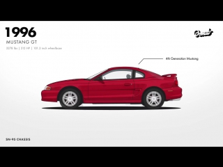 Evolution of the Ford Mustang _ Donut Media