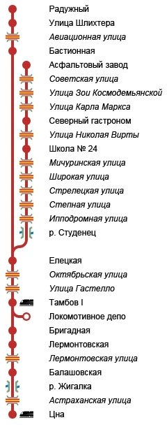 Схема линии