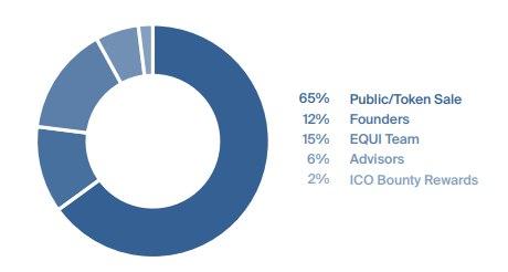 EQUI ICO - обзор проекта   Венчурные инвестиции