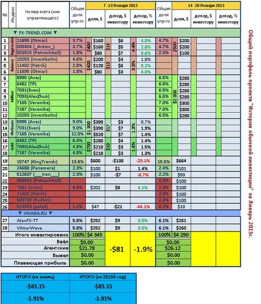 Недельный отчет. Общий портфель 7-13 Января 2012.  Убыток за неделю -1.9% или -81$  Опять подвела стратегия доливки...