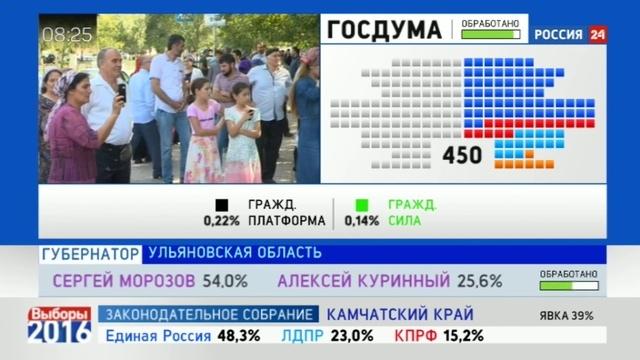 Новости на Россия 24 • Рамзан Кадыров лидирует на выборах руководителя Чеченской республики