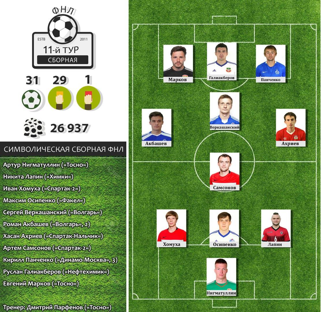Футбольная национальная лига (ФНЛ) России 2017