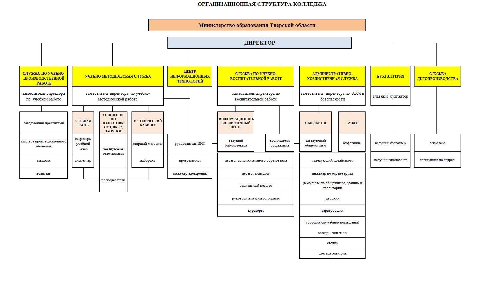 организационная структура колледжа