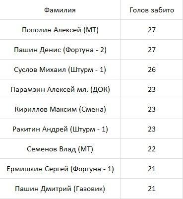 Турнирная таблица и рейтинг