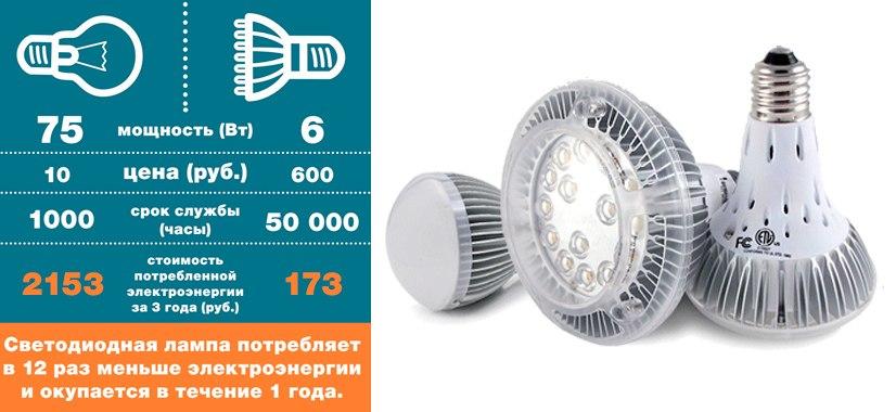 светодиодные лампы и лампы накалывания