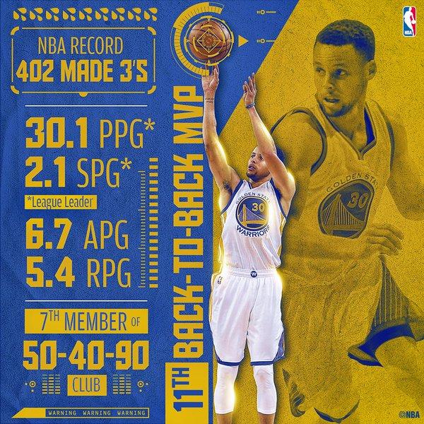 Статистика Стефана Карри в 2016 сезоне НБА