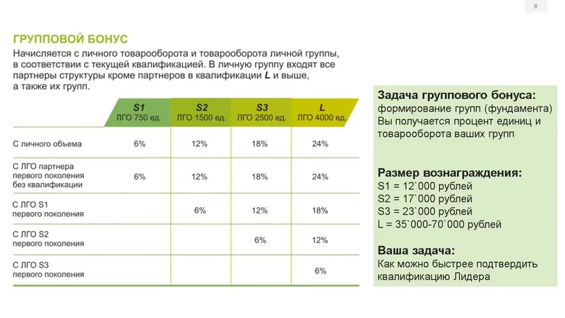 Маркетинг План GREENWAY, ЕЛЕНА ПОЛЯНСКАЯ