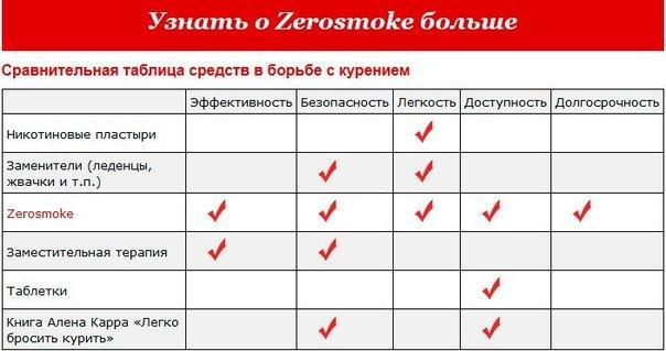Как быстро бросить курить раз и навсегда