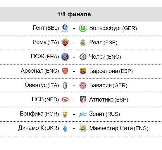 Результаты жеребьевки 1/8 Лиги Чемпионов УЕФА!