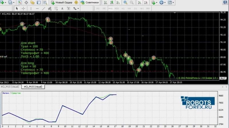 Торговый робот RF Oil Scalper - Автоматическая торговля нефтью ⁄ Crude Oil Trading Robot