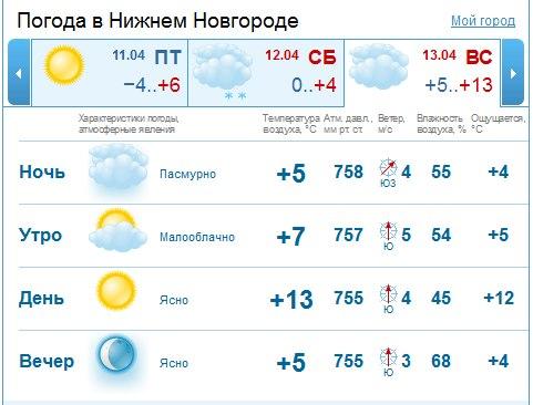 Погода в нижнем новогороде