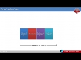 What is Value Chain Value Chain Definition, its Management and Analysis - AIMS Lecture