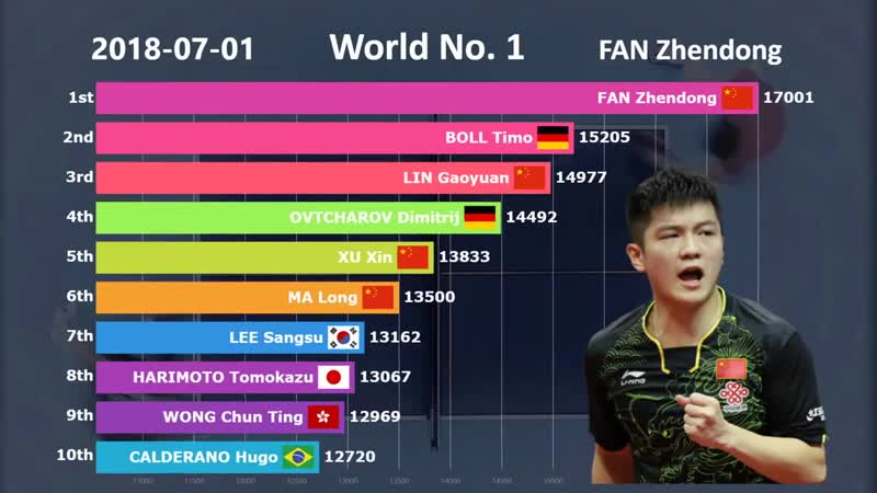 Is Chinas Dominance in Table Tennis Real Ranking History of Table Tennis (2001-2019)