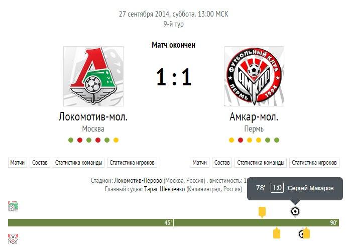 «Локомотив» 1-1 «Амкар». «Молодежки»