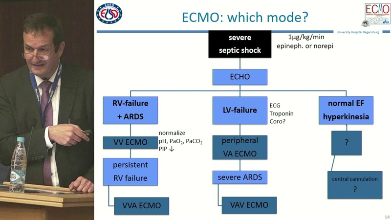 Sepsis and ECMO Сепсис и ЭКМО