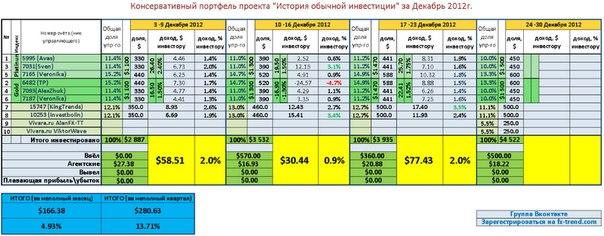 Недельный отчет. Консервативный портфель 17-23 Декабря 2012.  Прибыль за неделю +2% или 77$  Прибыль за последние 11...