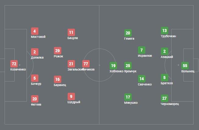 Зірка - Динамо-2 2:0. Довгоочікувана перемога -</p></div><br /><p class=