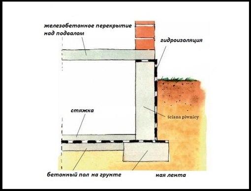 Бетонные полы в подвале