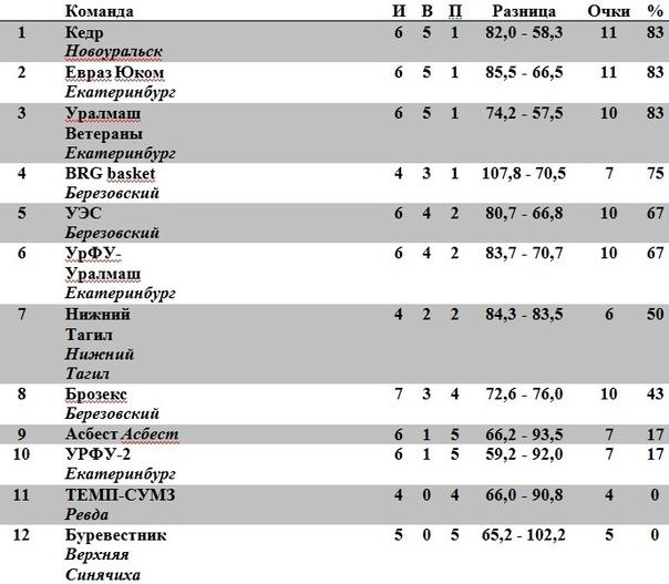 Чемпионат Свердловской области по баскетболу среди мужских команд