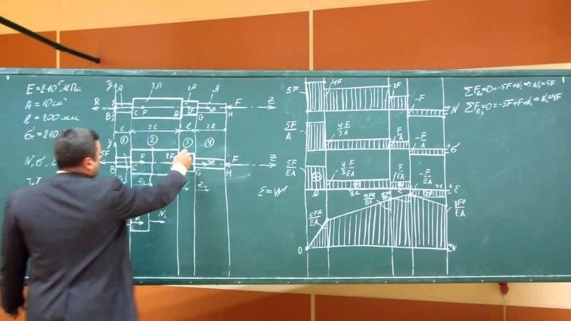 Сопротивление материалов A-07 (растяжениесжатие стержня переменного сечения сосредоточенными силами