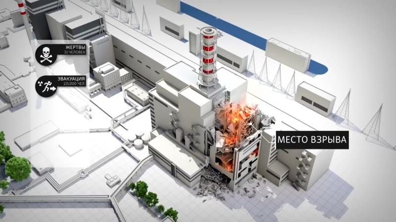 Чернобыльская катастрофа- как она происходила, и каковы ее последствия