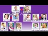Familia mea (partea 1) - моя семья (1 часть)