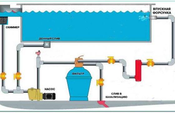 ...Фильтр для бассейна песчаный Главным фильтровальной элементом является бочка.