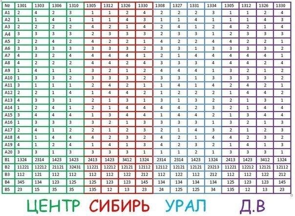 ответы к егэ по русскому 2007