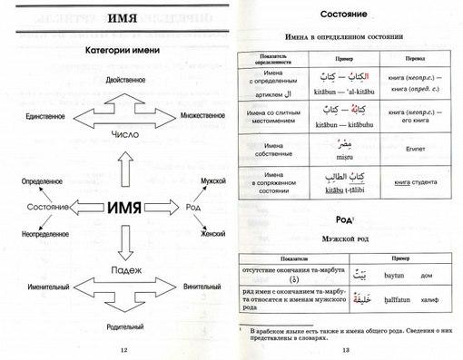 Файл Арабская грамматика в