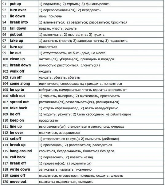 Мини-словарь самых распространённых фразовых глаголов для разговора на английском!