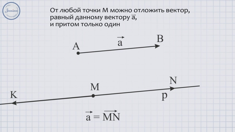 Геометрия 9 Откладывание вектора от данной точки