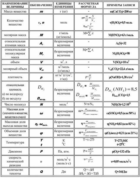 Таблица формул для решения