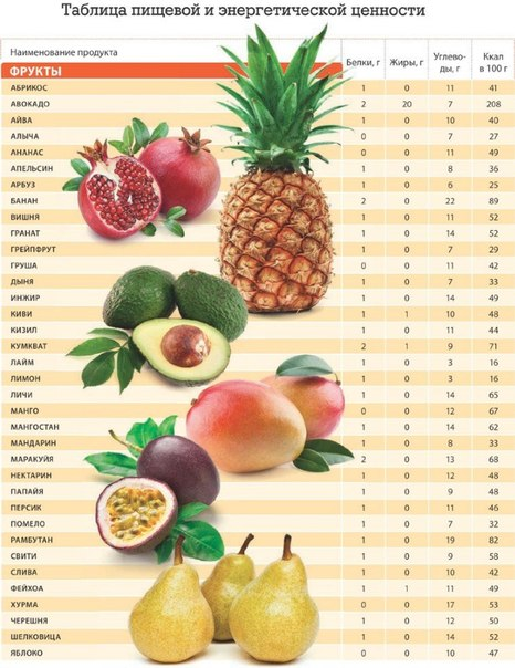 Таблица пищевой и энергетической ценности продуктов питания Умный дом - с заботой о Вашем здоровье!