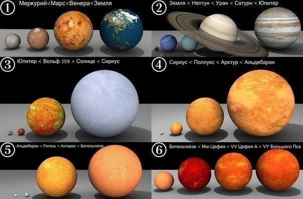 Сравнение размера Земли с другими планетами и звездами.