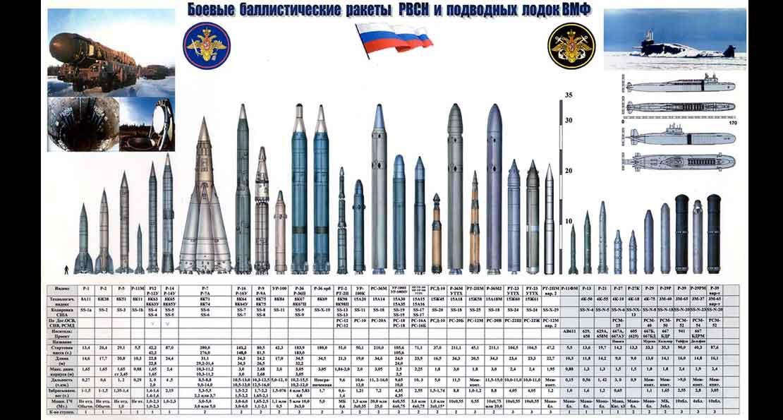 Ядерные силы России
