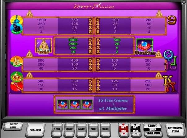 Игровой Автоматы Играть Бесплатно Онлай